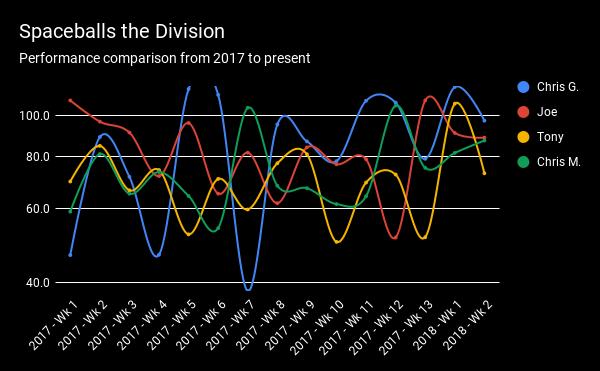 Spaceballs the Division (1)